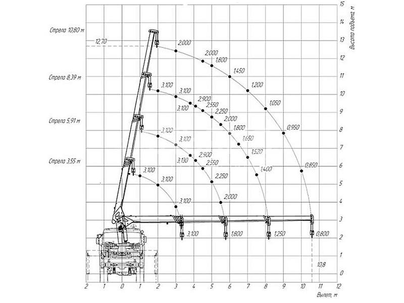 Манипулятор ISUZU Forward Unic 330 5 тонн