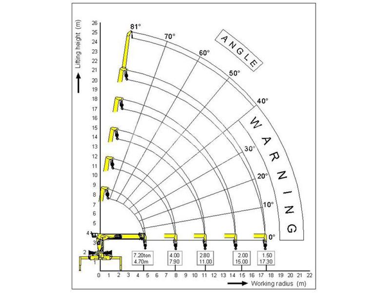 Манипулятор Камаз 4308 вездеход Inman IT150 7 тонн